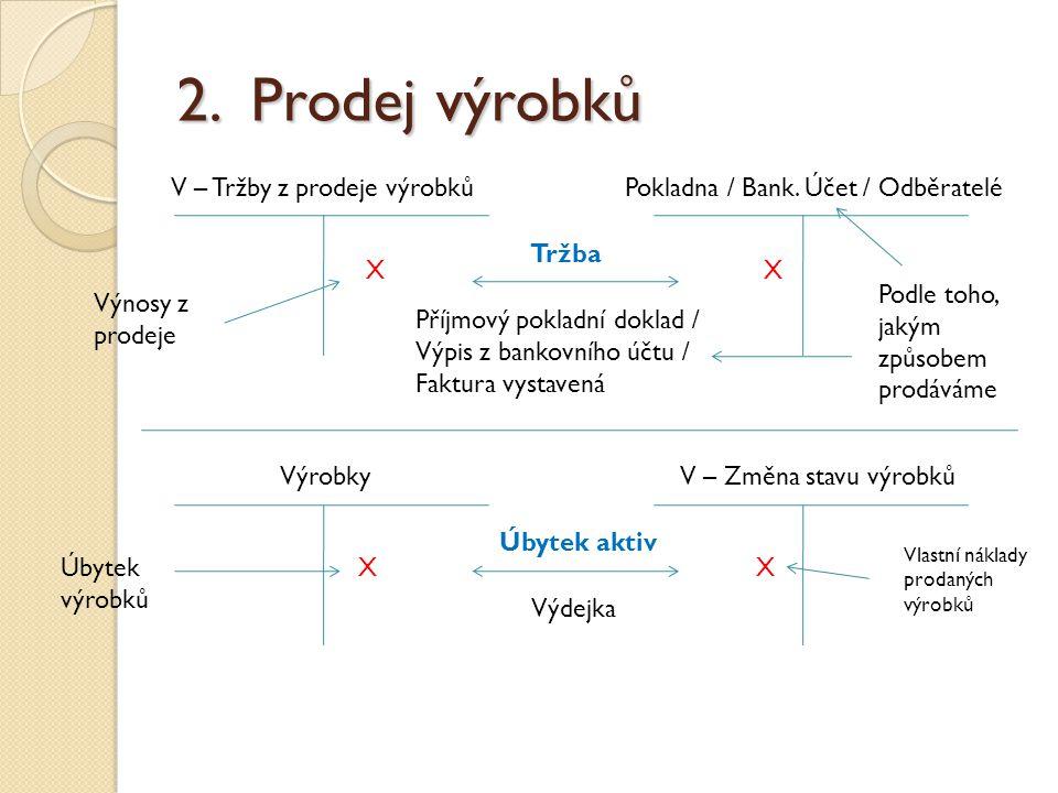 2. Prodej výrobků V – Tržby z prodeje výrobků Příjmový pokladní doklad / Výpis z bankovního účtu / Faktura vystavená Pokladna / Bank. Účet / Odběratel