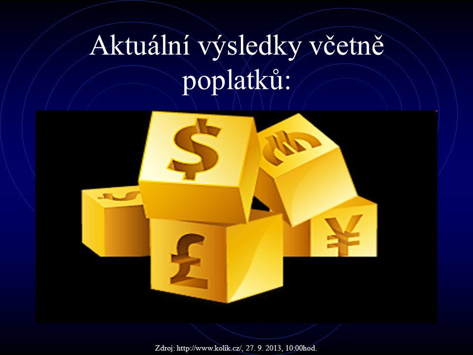Aktuální výsledky včetně poplatků: Zdroj: http://www.kolik.cz/, 27. 9. 2013, 10:00hod.