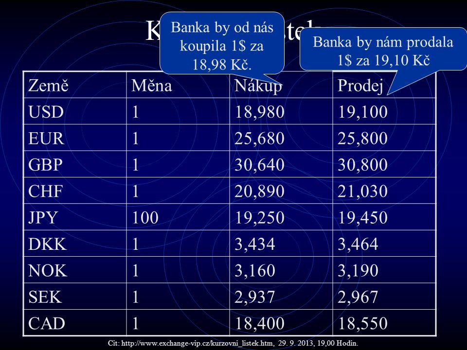 Kurzovní lístek ZeměMěnaNákupProdej USD118,98019,100 EUR125,68025,800 GBP130,64030,800 CHF120,89021,030 JPY10019,25019,450 DKK13,4343,464 NOK13,1603,1