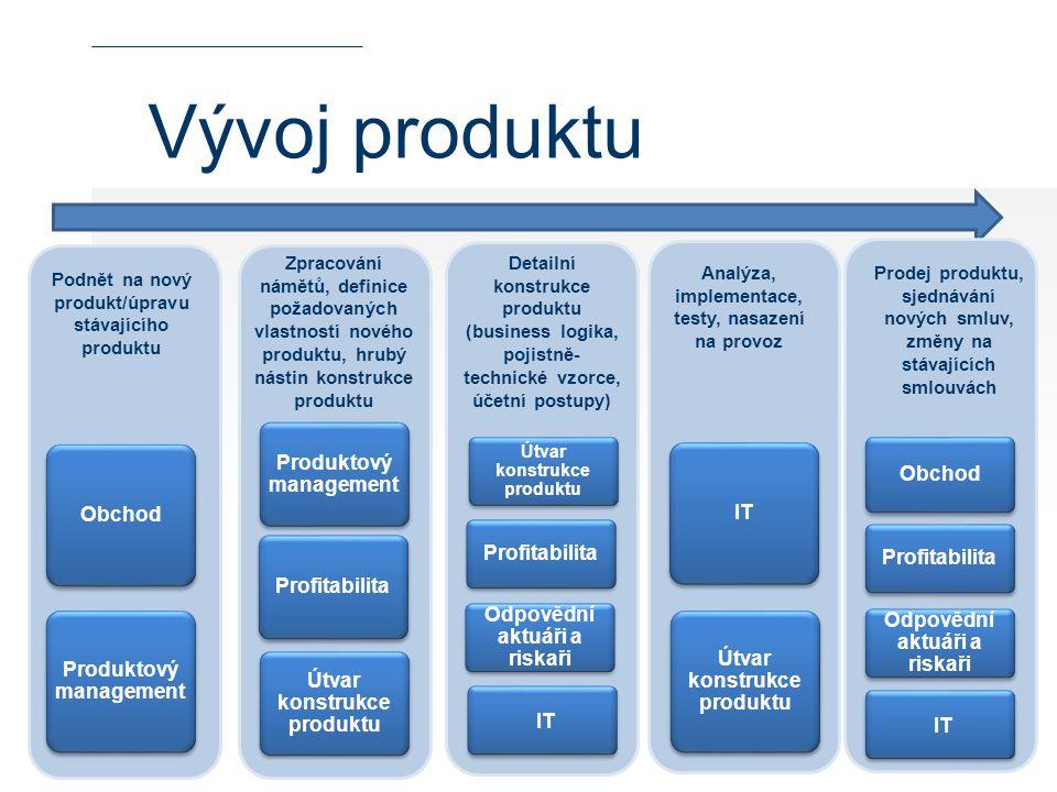 Vývoj produktu Podnět na nový produkt/úpravu stávajícího produktu Zpracování námětů, definice požadovaných vlastností nového produktu, hrubý nástin ko