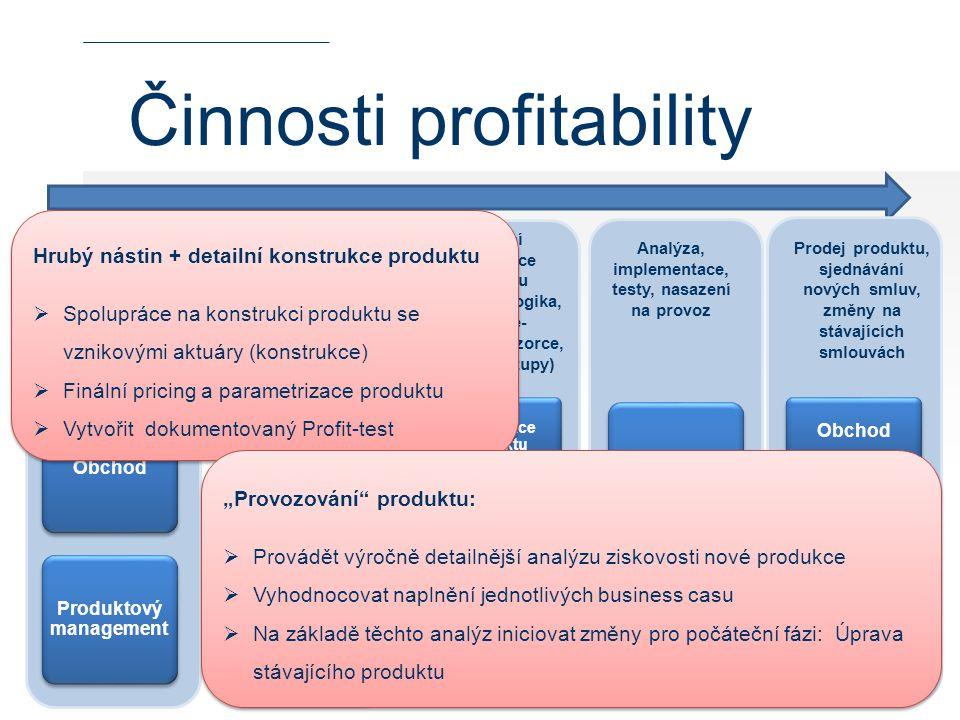 Činnosti profitability Podnět na nový produkt/úpravu stávajícího produktu Zpracování námětů, definice požadovaných vlastností nového produktu, hrubý n