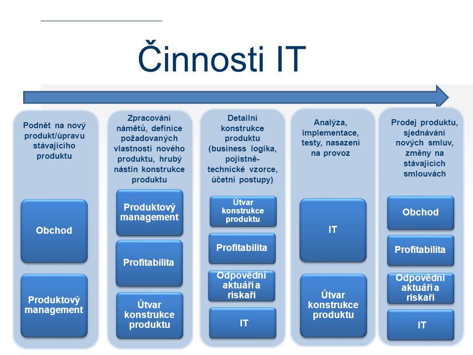 Činnosti IT Podnět na nový produkt/úpravu stávajícího produktu Zpracování námětů, definice požadovaných vlastností nového produktu, hrubý nástin konst
