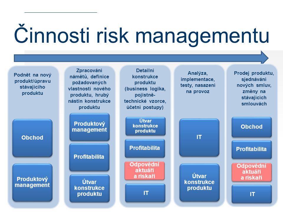 Činnosti risk managementu Podnět na nový produkt/úpravu stávajícího produktu Zpracování námětů, definice požadovaných vlastností nového produktu, hrub