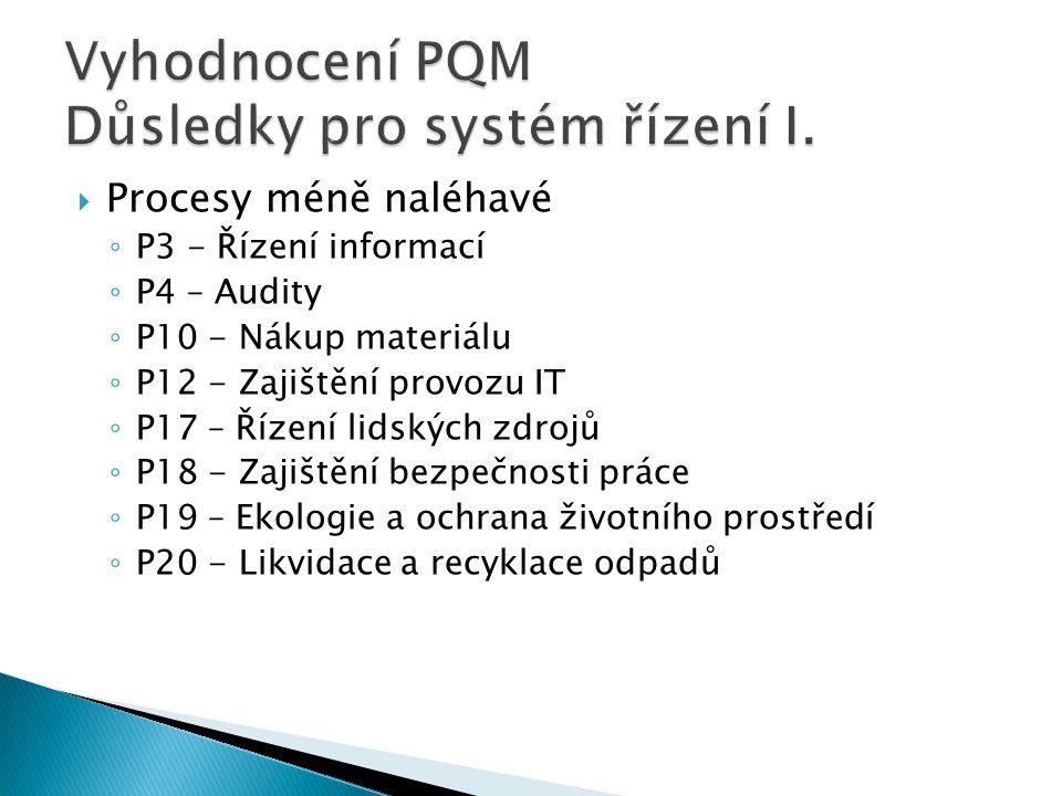  Procesy méně naléhavé ◦ P3 - Řízení informací ◦ P4 – Audity ◦ P10 - Nákup materiálu ◦ P12 - Zajištění provozu IT ◦ P17 – Řízení lidských zdrojů ◦ P1