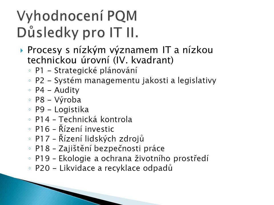  Procesy s nízkým významem IT a nízkou technickou úrovní (IV. kvadrant) ◦ P1 - Strategické plánování ◦ P2 - Systém managementu jakosti a legislativy