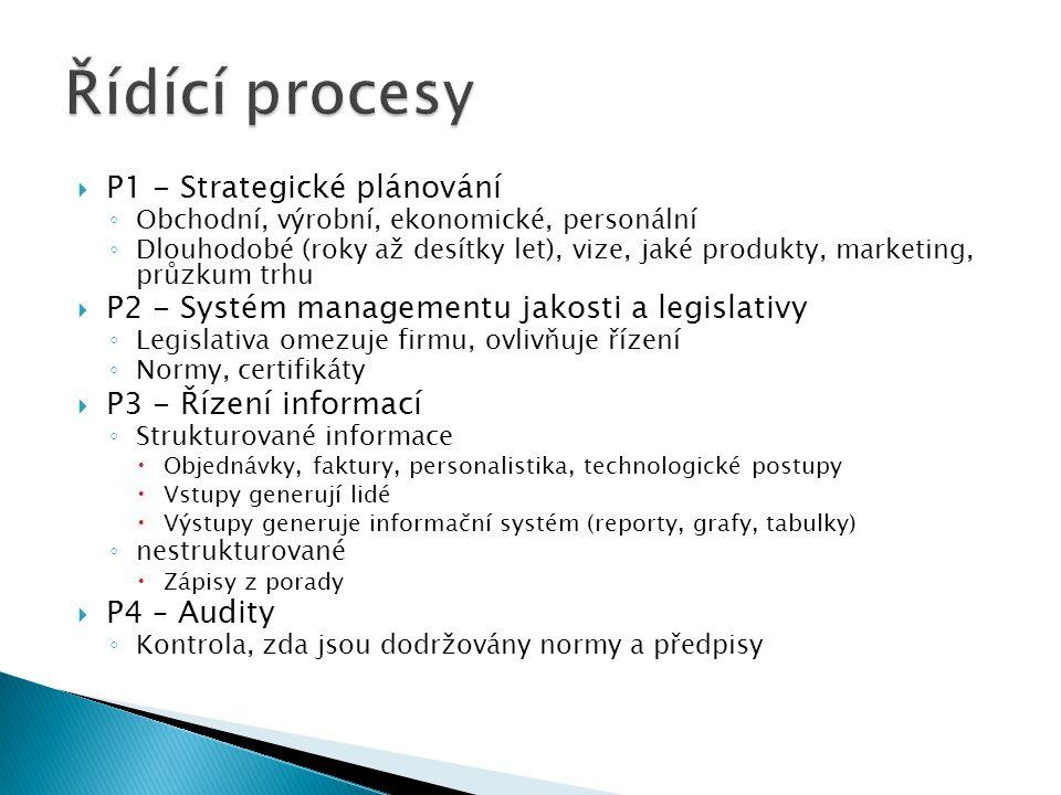  P1 - Strategické plánování ◦ Obchodní, výrobní, ekonomické, personální ◦ Dlouhodobé (roky až desítky let), vize, jaké produkty, marketing, průzkum t