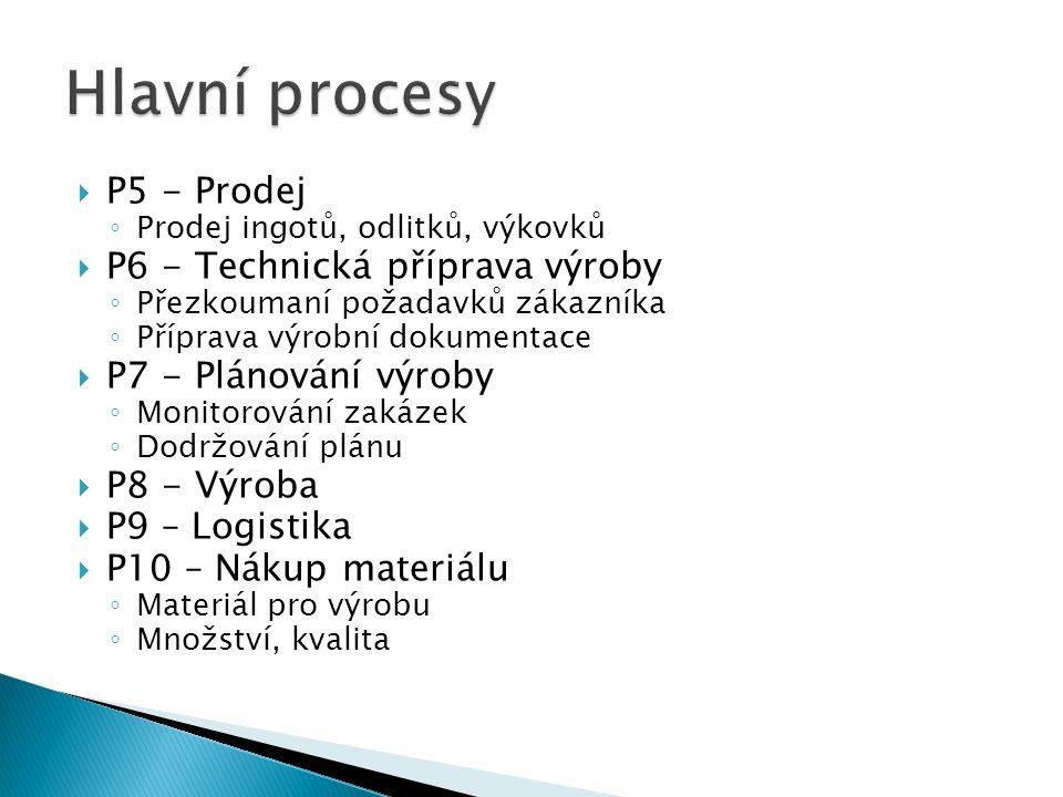  P5 - Prodej ◦ Prodej ingotů, odlitků, výkovků  P6 - Technická příprava výroby ◦ Přezkoumaní požadavků zákazníka ◦ Příprava výrobní dokumentace  P7