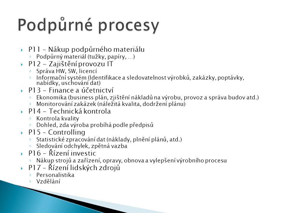  P11 – Nákup podpůrného materiálu ◦ Podpůrný materiál (tužky, papíry, …)  P12 - Zajištění provozu IT ◦ Správa HW, SW, licencí ◦ Informační systém (I
