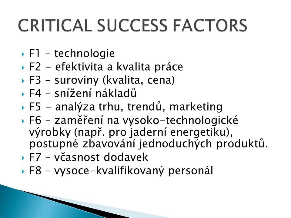  F1 – technologie  F2 - efektivita a kvalita práce  F3 – suroviny (kvalita, cena)  F4 – snížení nákladů  F5 - analýza trhu, trendů, marketing  F
