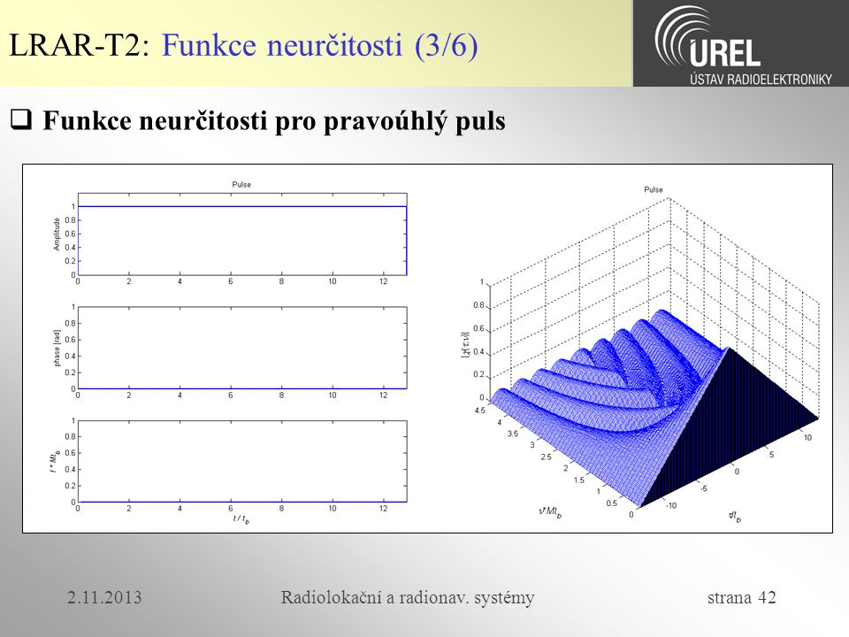 2.11.2013Radiolokační a radionav. systémy strana 42 LRAR-T2: Funkce neurčitosti (3/6)  Funkce neurčitosti pro pravoúhlý puls