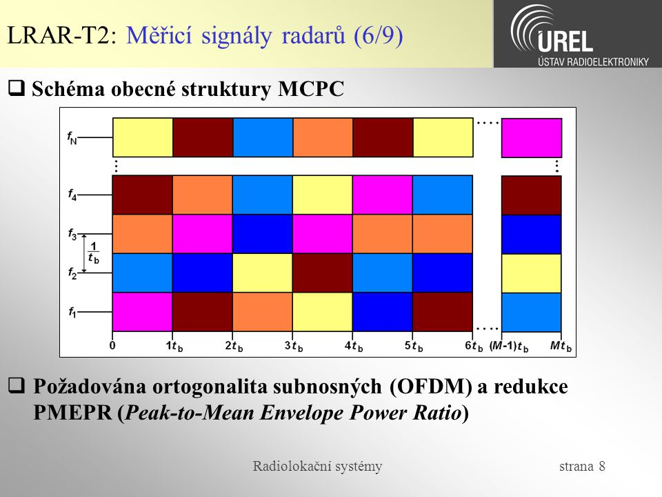 Radiolokační systémy strana 8 LRAR-T2: Měřicí signály radarů (6/9)  Schéma obecné struktury MCPC  Požadována ortogonalita subnosných (OFDM) a redukc