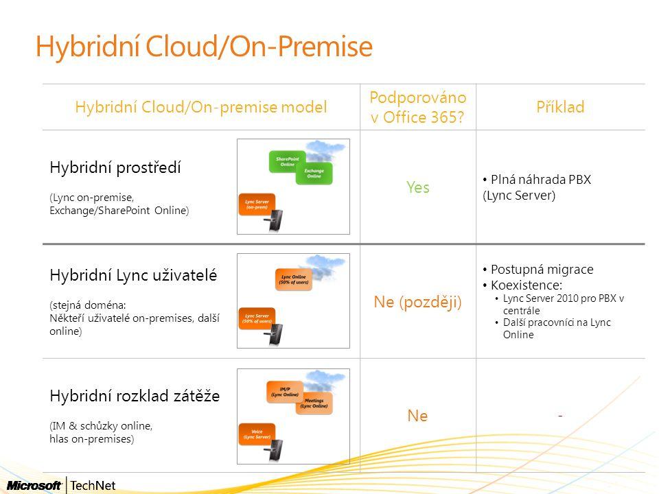 Hybridní Cloud/On-Premise Hybridní Cloud/On-premise model Podporováno v Office 365? Příklad Hybridní prostředí (Lync on-premise, Exchange/SharePoint O