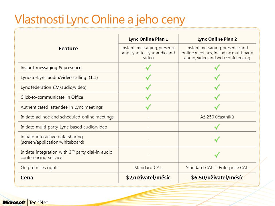 Vlastnosti Lync Online a jeho ceny Feature Lync Online Plan 1Lync Online Plan 2 Instant messaging, presence and Lync-to-Lync audio and video Instant m