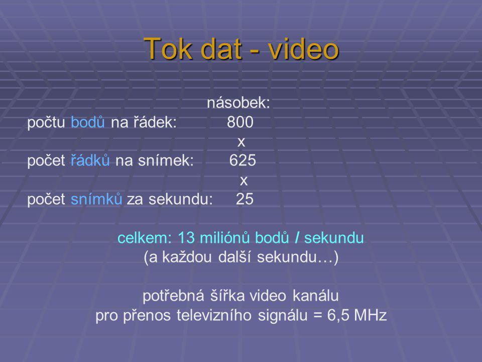 násobek: počtu bodů na řádek: 800 x počet řádků na snímek: 625 x počet snímků za sekundu: 25 celkem: 13 miliónů bodů / sekundu (a každou další sekundu…) potřebná šířka video kanálu pro přenos televizního signálu = 6,5 MHz Tok dat - video