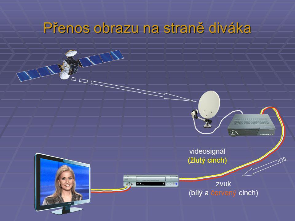 Přenos obrazu na straně diváka videosignál (žlutý cinch) zvuk (bílý a červený cinch)