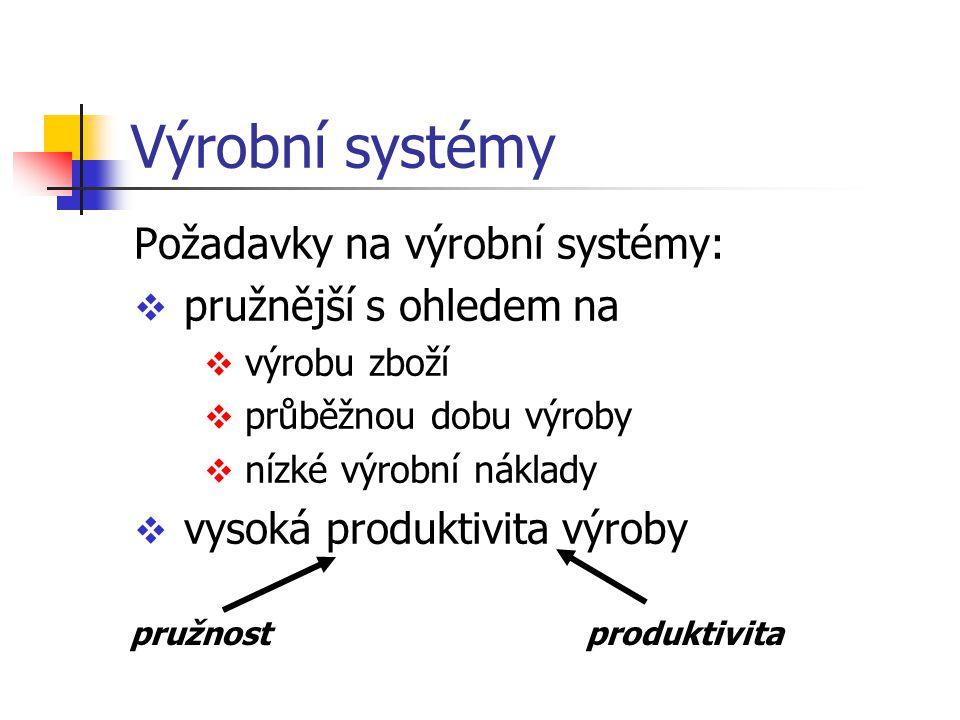 Výrobní systémy Požadavky na výrobní systémy:  pružnější s ohledem na  výrobu zboží  průběžnou dobu výroby  nízké výrobní náklady  vysoká produkt