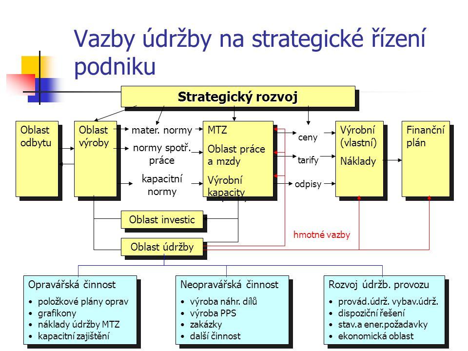 Vazby údržby na strategické řízení podniku Oblast odbytu Oblast výroby MTZ Oblast práce a mzdy Výrobní kapacity MTZ Oblast práce a mzdy Výrobní kapaci