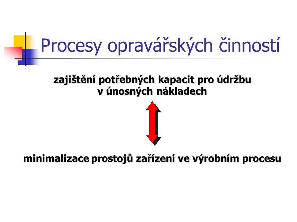Procesy opravářských činností zajištění potřebných kapacit pro údržbu v únosných nákladech minimalizace prostojů zařízení ve výrobním procesu