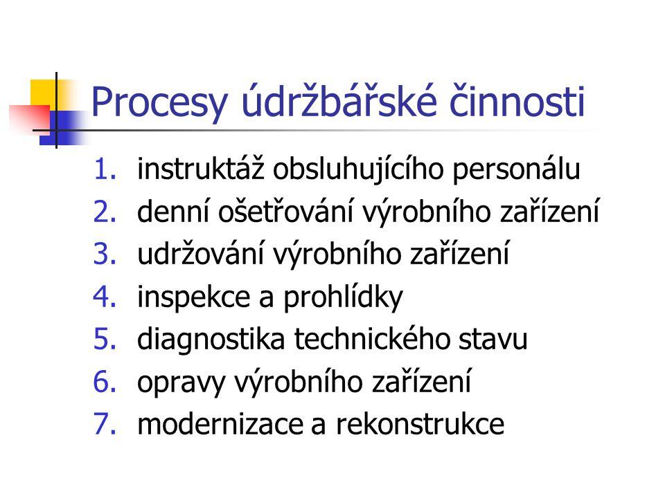 Procesy údržbářské činnosti 1.instruktáž obsluhujícího personálu 2.denní ošetřování výrobního zařízení 3.udržování výrobního zařízení 4.inspekce a pro