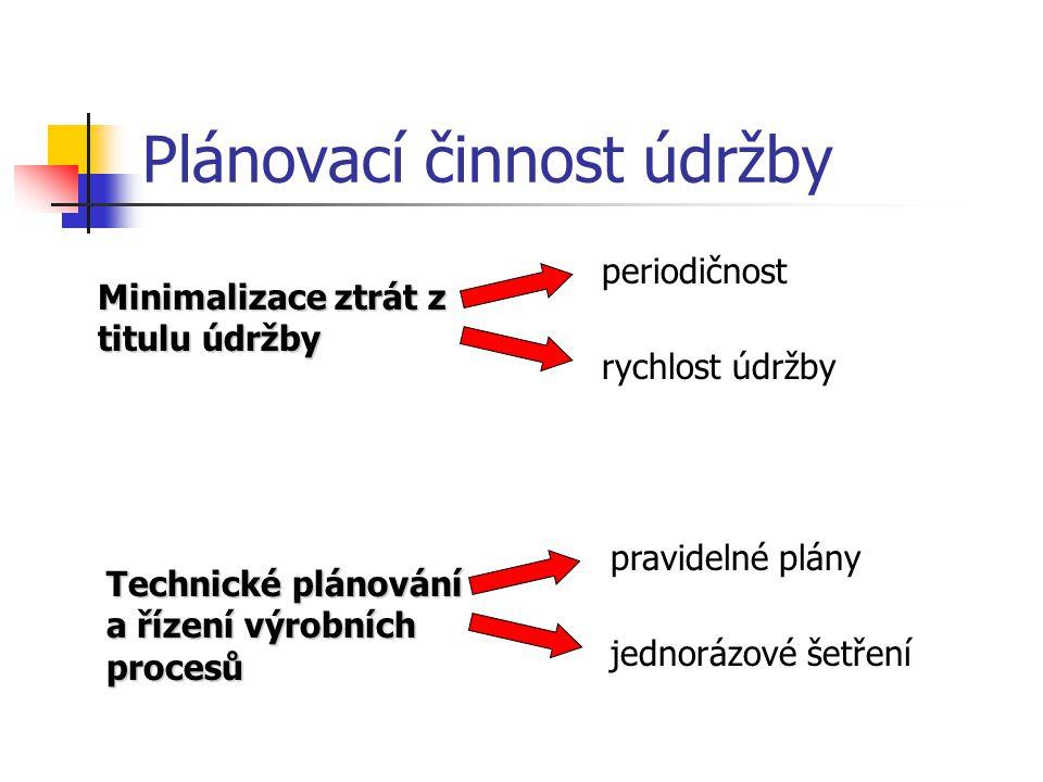 Plánovací činnost údržby Minimalizace ztrát z titulu údržby periodičnost rychlost údržby Technické plánování a řízení výrobních procesů pravidelné plá