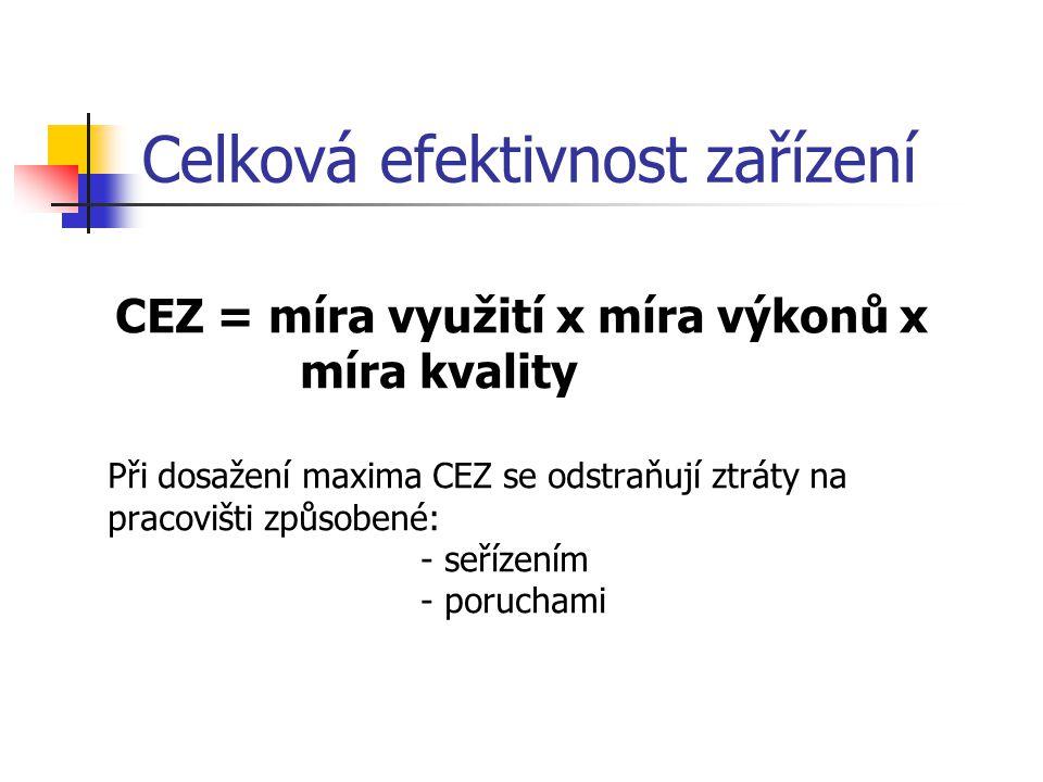 Celková efektivnost zařízení CEZ = míra využití x míra výkonů x míra kvality Při dosažení maxima CEZ se odstraňují ztráty na pracovišti způsobené: - s