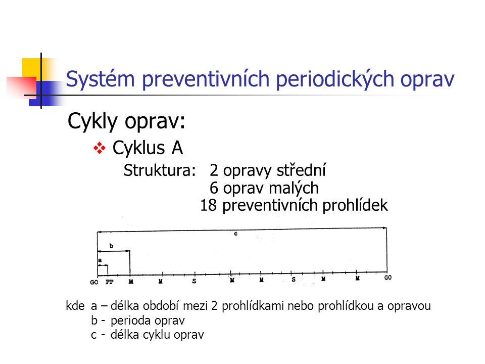 Systém preventivních periodických oprav Cykly oprav:  Cyklus A Struktura: 2 opravy střední 6 oprav malých 18 preventivních prohlídek kdea–délka obdob