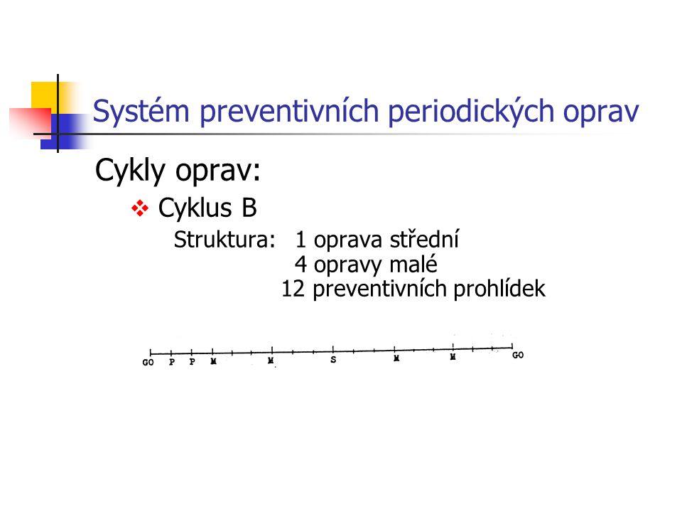 Systém preventivních periodických oprav Cykly oprav:  Cyklus B Struktura: 1 oprava střední 4 opravy malé 12 preventivních prohlídek