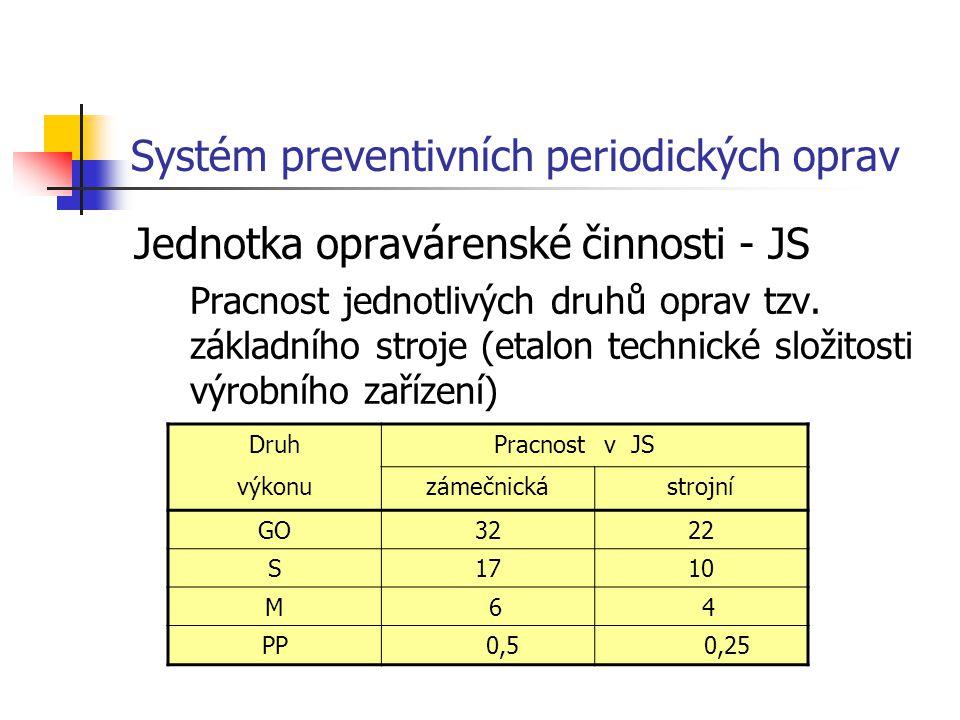 Systém preventivních periodických oprav Jednotka opravárenské činnosti - JS Pracnost jednotlivých druhů oprav tzv. základního stroje (etalon technické