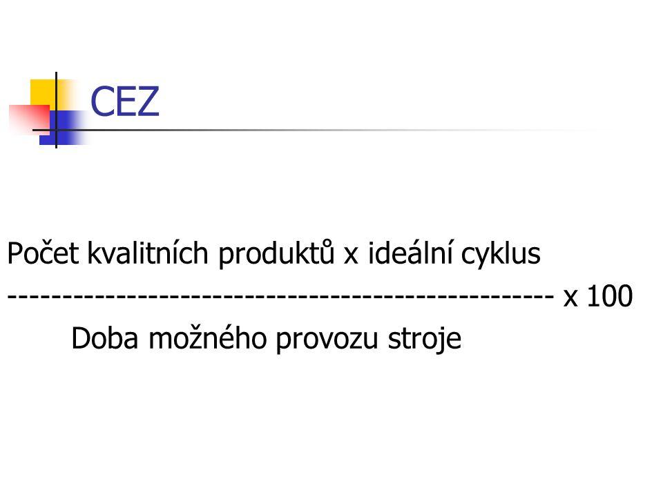 CEZ Počet kvalitních produktů x ideální cyklus --------------------------------------------------- x 100 Doba možného provozu stroje