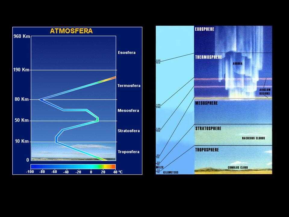 Závislost teploty na výšce
