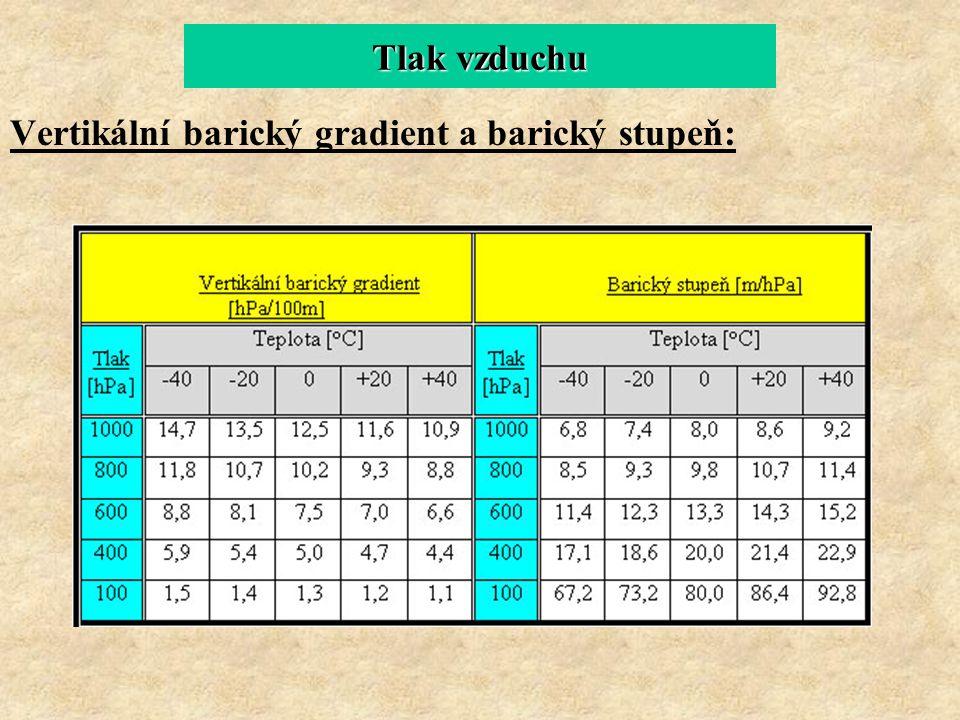 Vertikální barický gradient a barický stupeň: