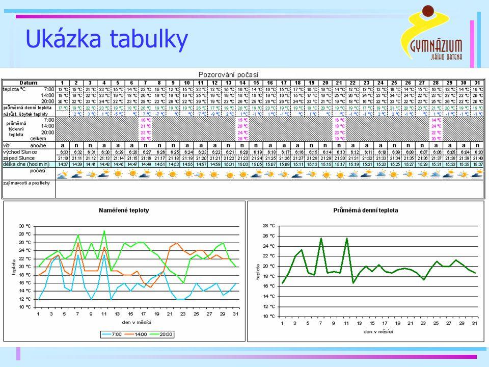 """Vzhledem k věkové kategorii použity v MS Excelu tyto prvky: úprava stránky - nastavení okrajů, formátu papíru, centrování stránky rozvržení a uspořádání tabulky dle vzoru nastavení šířky sloupce zarovnání čísla v buňce, řez písma, barvy písma, barva výplně buňky, zalomení textu sloučení buněk formáty čísel - °C, čas jednoduchý vzorec - PRŮMĚR, rozdíl hodnot v buňkách využití číselné řady ( """"magický křížek ) vkládání obrázku do tabulky a jeho přizpůsobení buňce"""