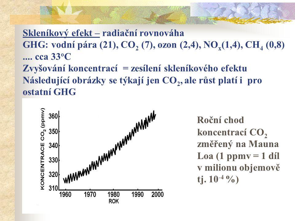 Skleníkový efekt – radiační rovnováha GHG: vodní pára (21), CO 2 (7), ozon (2,4), NO x (1,4), CH 4 (0,8)....