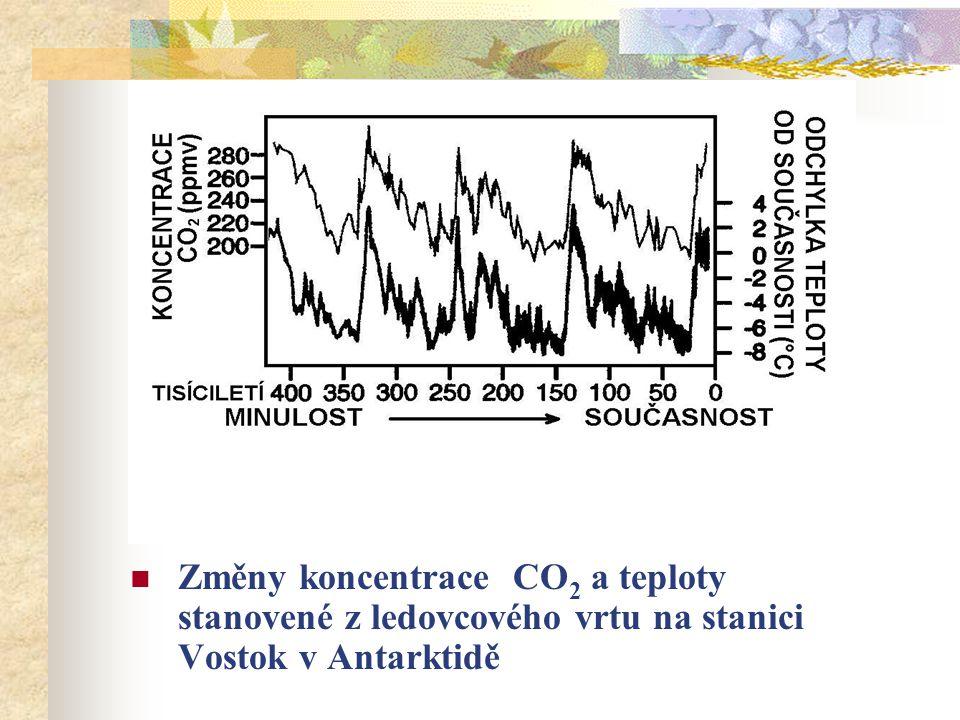 Změny koncentrace CO 2 a teploty stanovené z ledovcového vrtu na stanici Vostok v Antarktidě
