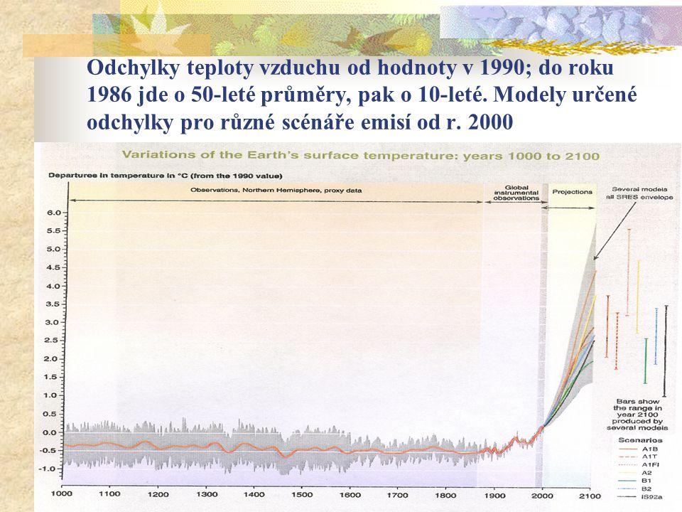 Odchylky teploty vzduchu od hodnoty v 1990; do roku 1986 jde o 50-leté průměry, pak o 10-leté.