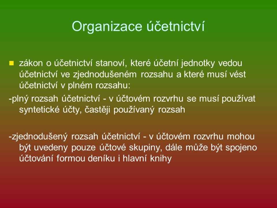 Plný nebo zjednodušený rozsah účetnictví -fyzické osoby, které nemají povinný audit, mohou vést účetnictví ve zjednodušeném rozsahu -právnické osoby obchodní společnosti ostatní právnické osoby (s.r.o., a.s., k.s., v.o.s.) (občanská sdružení, bytová vedou účetnictví vždy družstva, příspěvkové organizace) v plném rozsahu mohou vést účetnictví ve zjednodušeném rozsahu
