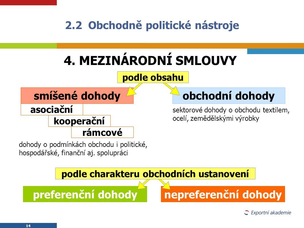 14 4. MEZINÁRODNÍ SMLOUVY 2.2 Obchodně politické nástroje smíšené dohodyobchodní dohody asociační kooperační rámcové dohody o podmínkách obchodu i pol