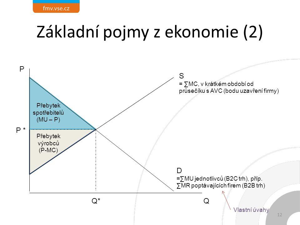 Základní pojmy z ekonomie (2) D =∑MU jednotlivců (B2C trh), příp.