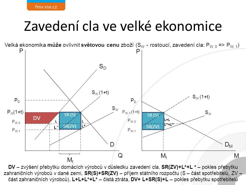 L+L L*+L* LL*LL* SR (S) SR(ZV) L Zavedení cla ve velké ekonomice DMDM P PDPD P W, 1 (1+t) SR (S) SR(ZV) DVDV Q SDSD D P PDPD P W (1+t) MtMt P W, 0 MtMt SWSW P W, 1 DV – zvýšení přebytku domácích výrobců v důsledku zavedení cla, SR(ZV)+L*+L * – pokles přebytku zahraničních výrobců v dané zemi, SR(S)+SR(ZV) – příjem státního rozpočtu (S – část spotřebitelů, ZV – část zahraničních výrobců), L+L+L*+L* – čistá ztráta, DV+ L+SR(S)+L – pokles přebytku spotřebitelů P W, 1 S W (1+t) SWSW Velká ekonomika může ovlivnit světovou cenu zboží (S W - rostoucí, zavedení cla: P W, 0 => P W, 1 ) M L* 15