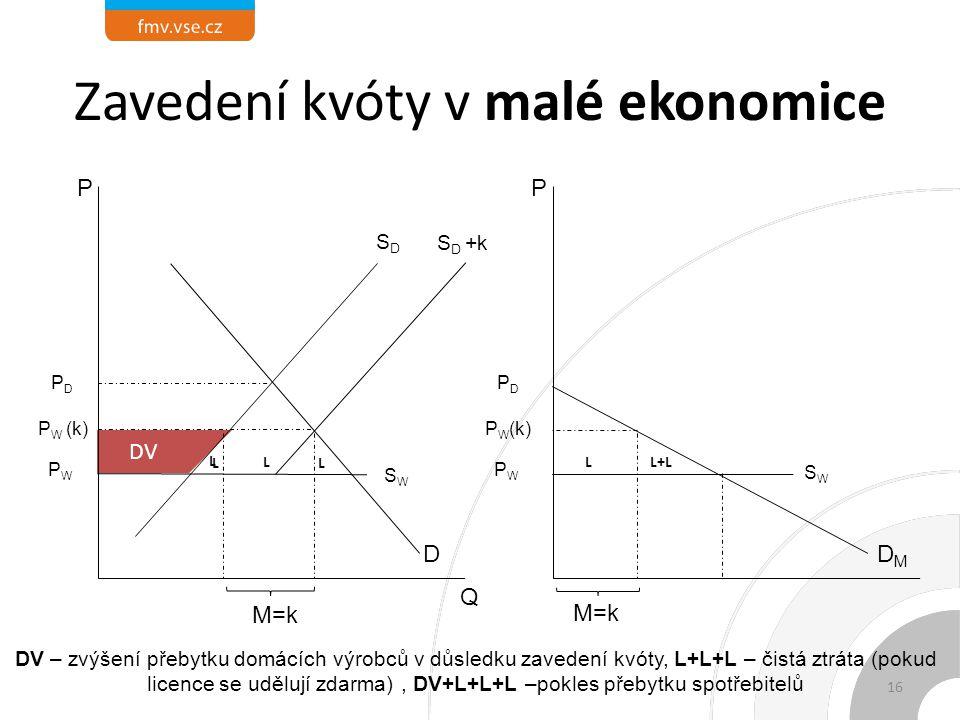 L L+L L LL DVDV Zavedení kvóty v malé ekonomice DMDM P PDPD P W (k) PWPW M=k SWSW S D +k SWSW DV – zvýšení přebytku domácích výrobců v důsledku zavedení kvóty, L+L+L – čistá ztráta (pokud licence se udělují zdarma), DV+L+L+L –pokles přebytku spotřebitelů Q SDSD D P PDPD P W (k) M=k PWPW L 16