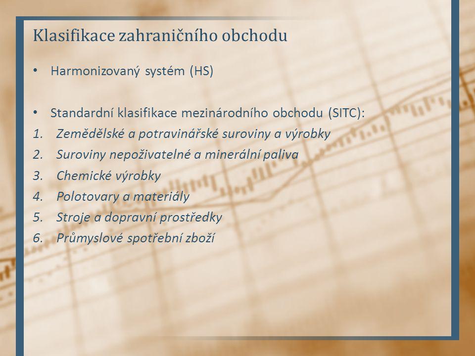 Klasifikace zahraničního obchodu Harmonizovaný systém (HS) Standardní klasifikace mezinárodního obchodu (SITC): 1.Zemědělské a potravinářské suroviny