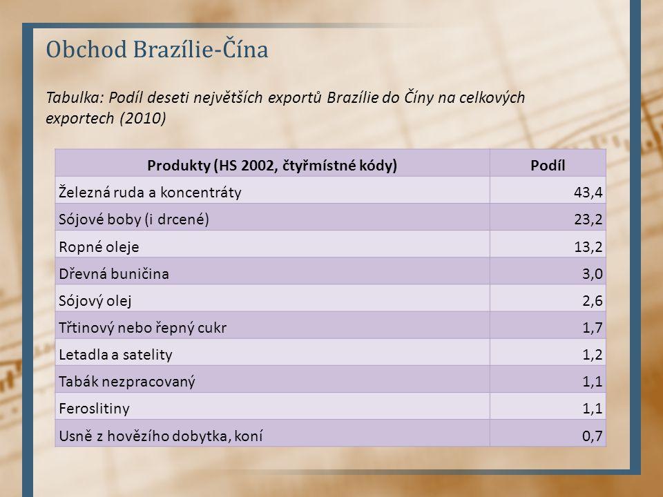 Obchod Brazílie-Čína Produkty (HS 2002, čtyřmístné kódy)Podíl Železná ruda a koncentráty43,4 Sójové boby (i drcené)23,2 Ropné oleje13,2 Dřevná buničin