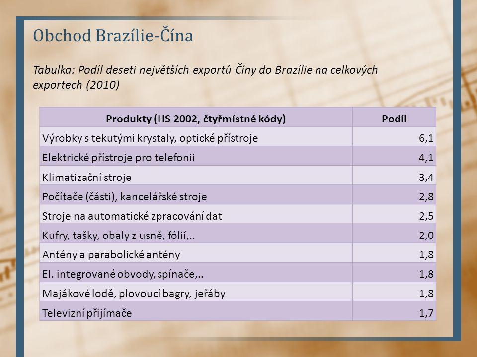 Obchod Brazílie-Čína Produkty (HS 2002, čtyřmístné kódy)Podíl Výrobky s tekutými krystaly, optické přístroje6,1 Elektrické přístroje pro telefonii4,1