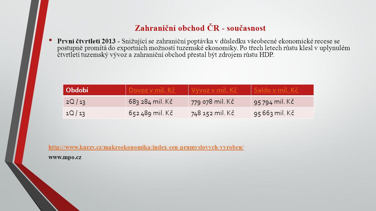 Zahraniční obchod ČR - současnost První čtvrtletí 2013 - Snižující se zahraniční poptávka v důsledku všeobecné ekonomické recese se postupně promítá d
