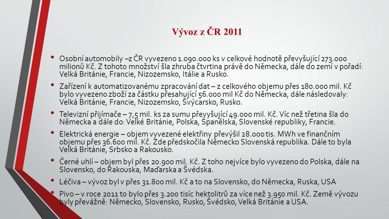 Vývoz z ČR 2011 Osobní automobily –z ČR vyvezeno 1.090.000 ks v celkové hodnotě převyšující 273.000 milionů Kč. Z tohoto množství šla zhruba čtvrtina