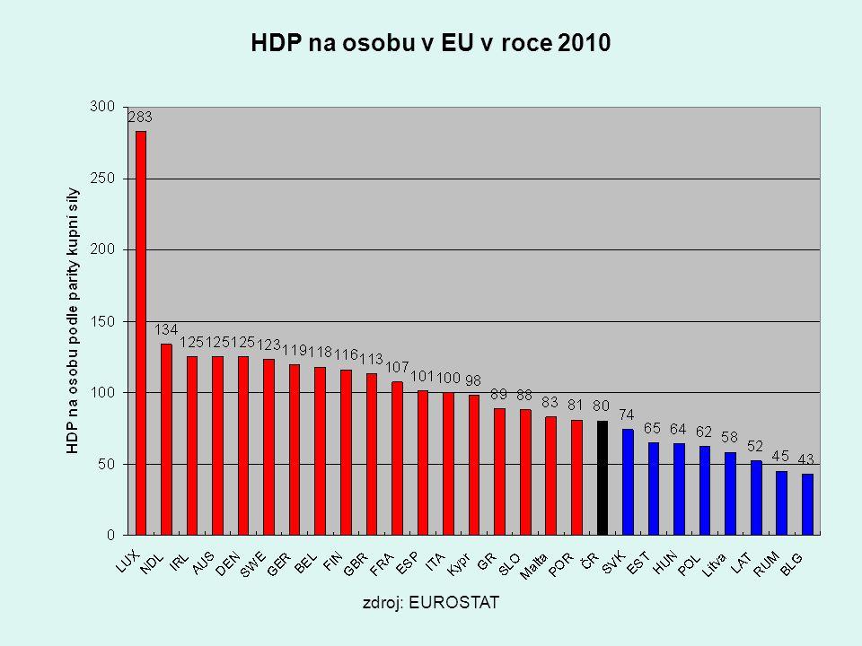 zdroj: EUROSTAT HDP na osobu v EU v roce 2010