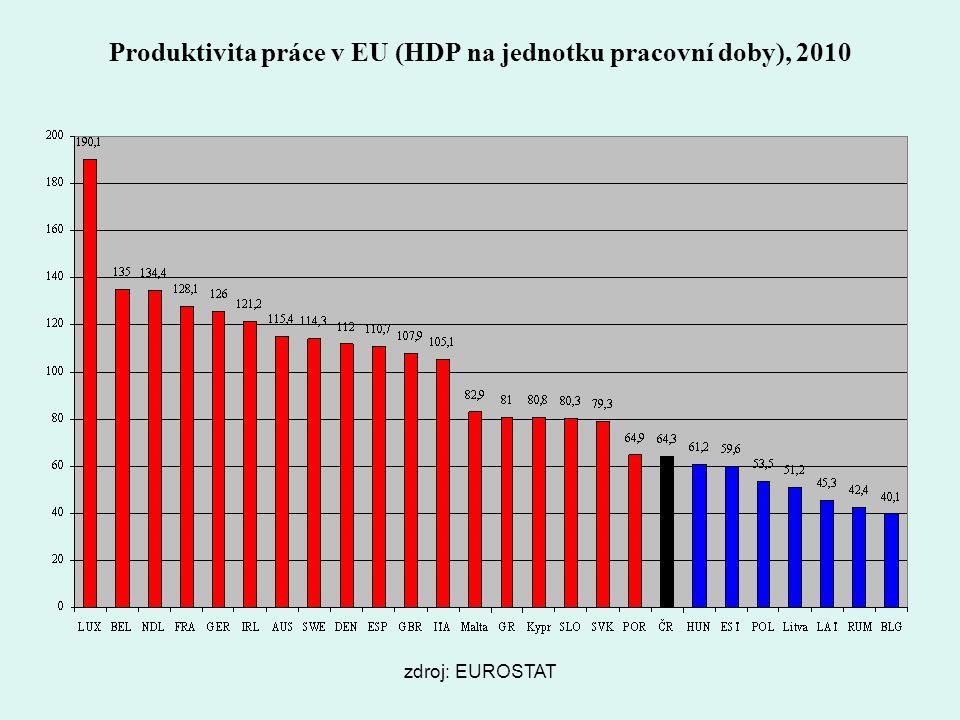 Produktivita práce v eu