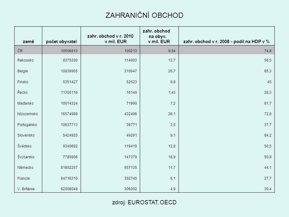 zdroj: EUROSTAT, OECD ZAHRANIČNÍ OBCHOD zeměpočet obyvatel zahr.