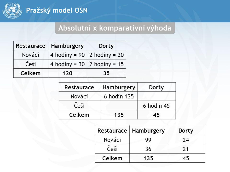 Absolutní x komparativní výhoda RestauraceHamburgeryDorty Nováci4 hodiny = 902 hodiny = 20 Češi4 hodiny = 302 hodiny = 15 Celkem12035 RestauraceHambur