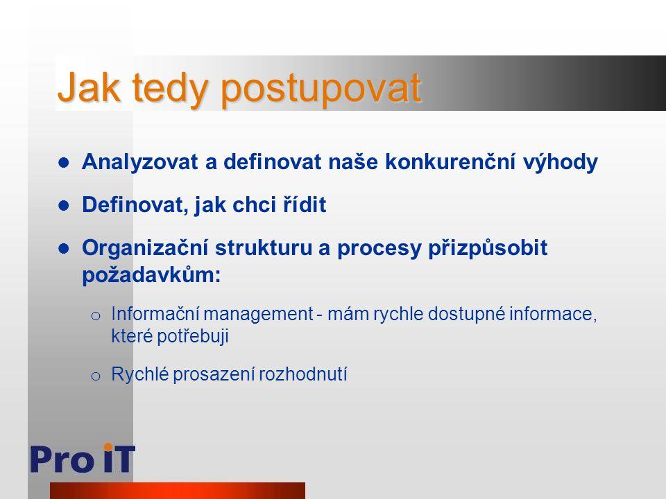 Jak tedy postupovat Analyzovat a definovat naše konkurenční výhody Definovat, jak chci řídit Organizační strukturu a procesy přizpůsobit požadavkům: o